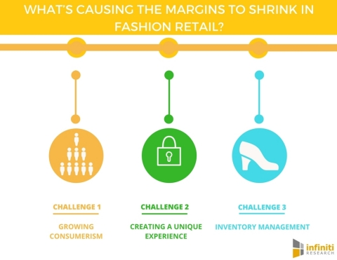 What's Causing the Margins to Shrink in Fashion Retail. (Graphic: Business Wire)