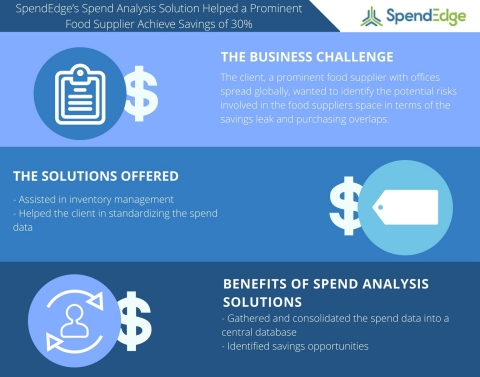 SpendEdge's Spend Analysis Solution Helps a Prominent Food Supplier Achieve Savings of 30% (Graphic: Business Wire)