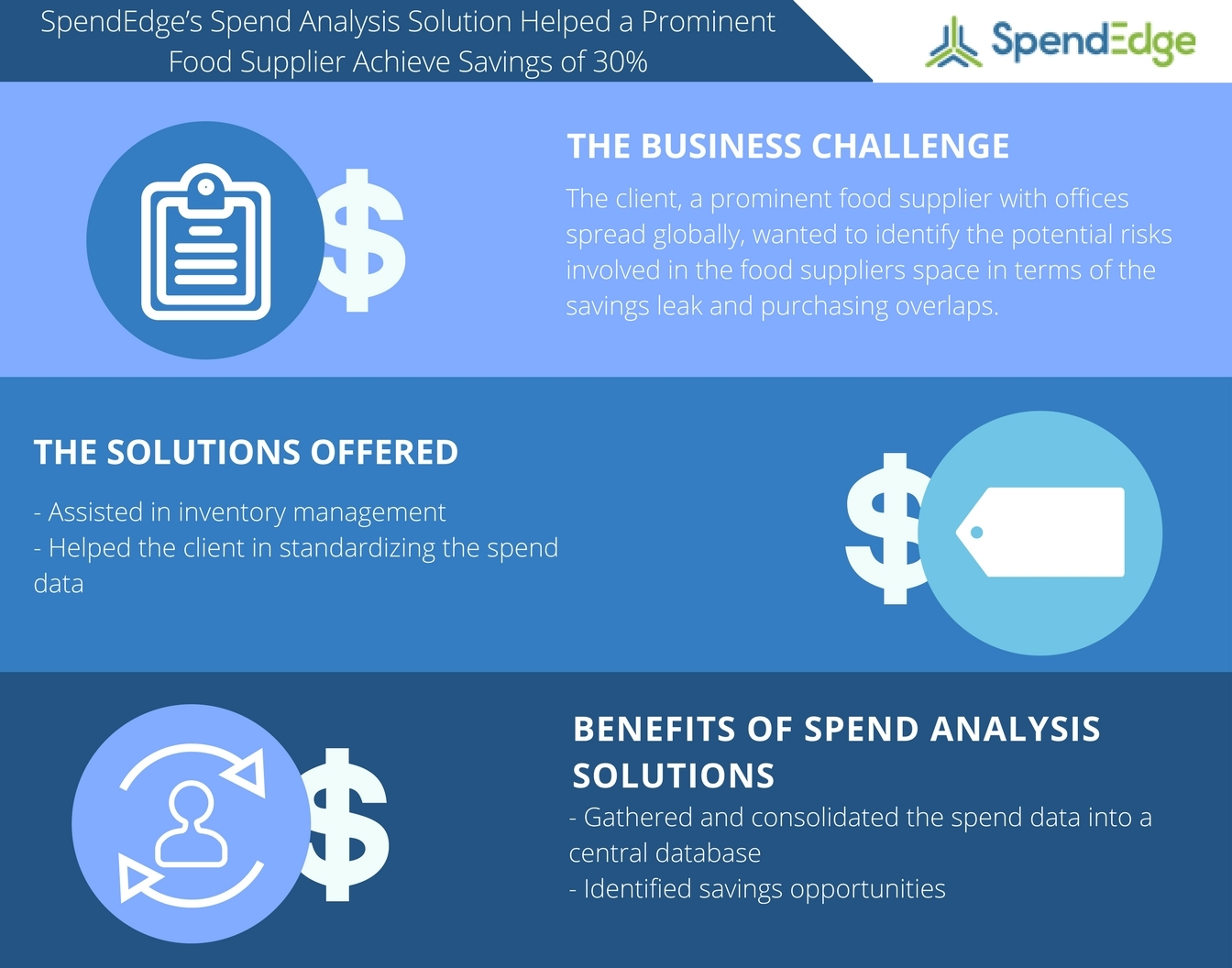 SpendEdge's Spend Analysis Solution Helps a Prominent Food Supplier