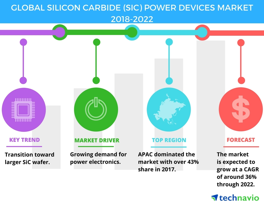 Global Silicon Carbide Power Devices Market - Growing Demand