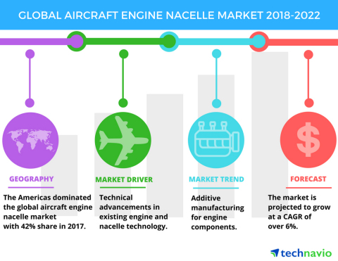 Technavio has published a new market research report on the global aircraft engine nacelle market fr ...