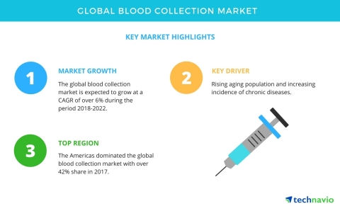 Technavio has published a new market research report on the global blood collection market from 2018-2022. (Graphic: Business Wire)