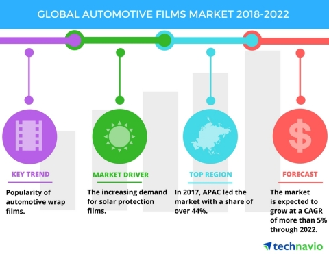 Technavio has published a new market research report on the global automotive films market from 2018 ...
