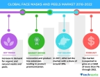 Technavio has published a new market research report on the global face masks and peels market from 2018-2022. (Graphic: Business Wire)