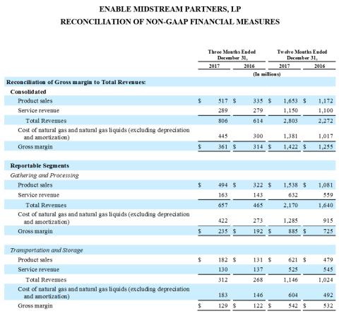ENABLE MIDSTREAM PARTNERS, LP RECONCILIATION OF NON-GAAP FINANCIAL MEASURES