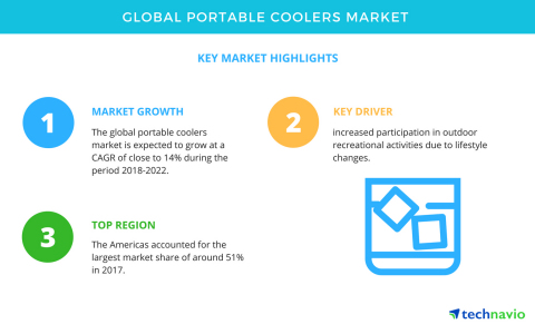 Technavio has published a new market research report on the global portable coolers market from 2018-2022. (Graphic: Business Wire)