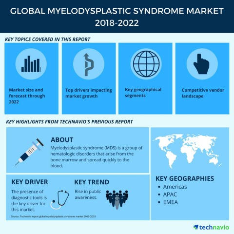 Technavio has published a new market research report on the global myelodysplastic syndrome market from 2018-2022. (Graphic: Business Wire)