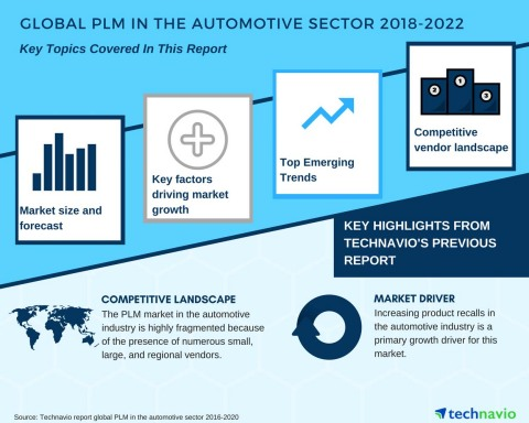 Technavio has published a new market research report on the global PLM in the automotive sector from 2018-2022. (Graphic: Business Wire)