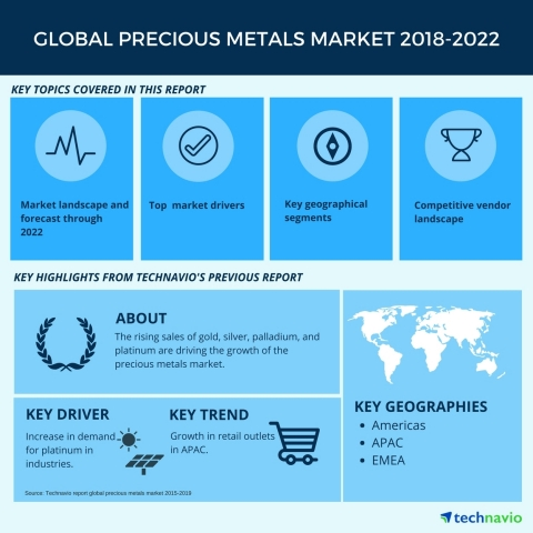 Technavio has published a new market research report on the global precious metals market from 2018-2022. (Graphic: Business Wire)