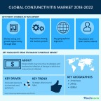 Technavio has published a new market research report on the global conjunctivitis market from 2018-2022. (Graphic: Business Wire)