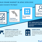 Mobile Crane Market in APAC – Focus on Infrastructure Development to Boost Growth | Technavio