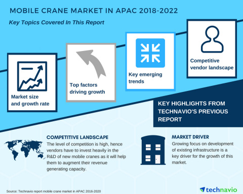 Technavio has published a new market research report on the mobile crane market in APAC from 2018-20 ...