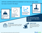 Technavio has published a new market research report on the office coffee service market in the US from 2018-2022. (Graphic: Business Wire)