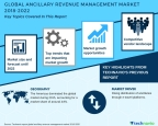 Technavio has published a new market research report on the global ancillary revenue management market from 2018-2022. (Graphic: Business Wire)
