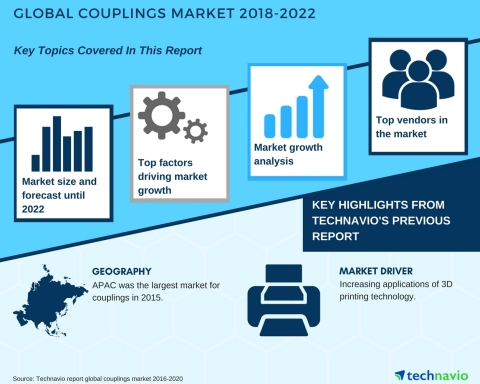 Technavio has published a new market research report on the global couplings market from 2018-2022. (Graphic: Business Wire)