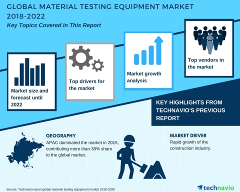 Technavio has published a new market research report on the global material testing equipment market from 2018-2022. (Graphic: Business Wire)