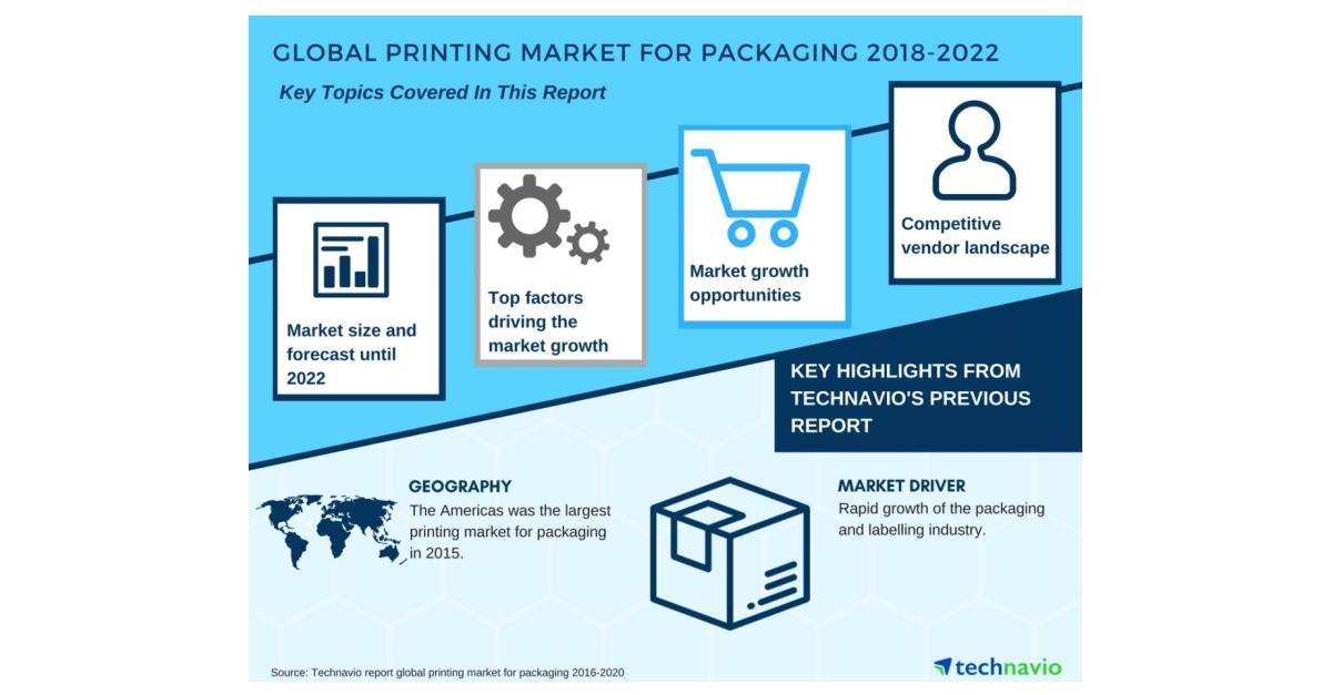 Global Printing Market for Packaging - Growth Analysis and Forecast | Technavio