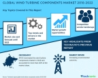 Technavio has published a new market research report on the global wind turbine components market from 2018-2022. (Graphic: Business Wire)