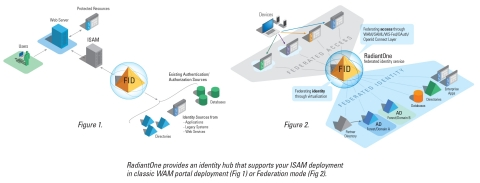 RadiantOne provides an identity hub that supports your ISAM deployment in classic WAM portal deployment (Fig 1) or Federation mode (Fig 2). (Graphic: Business Wire)