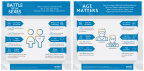 Arvato Transforming Customer Service Survey Infographic (Graphic: Business Wire)