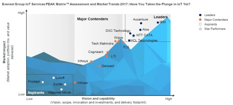 Accenture was named a 'Leader' in Everest Group's latest report which evaluates 18 services providers on their holistic approach to IoT services (Graphic: Business Wire)