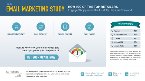 Wayfair Earns Top Spot in Email Effectiveness Study (Graphic: Business Wire)