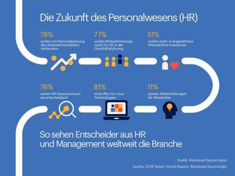 Dem Personalbereich und Arbeitnehmern kommt eine immer größere Bedeutung zu. (Graphic: Business Wire)