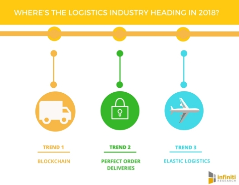 Where's the Logistics Industry Heading in 2018 (Graphic: Business Wire)