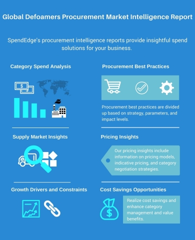 Global Defoamers Procurement Market Intelligence Report (Graphic: Business Wire)