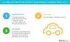 Technavio has published a new market research report on the global automotive cockpit electronics market from 2018-2022. (Graphic: Business Wire)