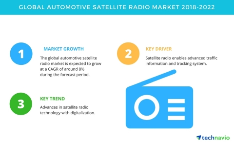 Technavio has published a new market research report on the global automotive satellite radio market from 2018-2022. (Photo: Business Wire)