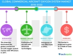 Technavio has published a new market research report on the global commercial aircraft oxygen system market from 2018-2022. (Graphic: Business Wire)