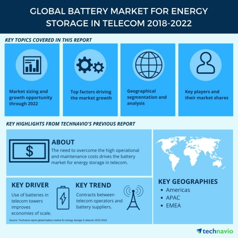 Technavio has published a new market research report on the global battery market for energy storage in telecom from 2018-2022. (Graphic: Business Wire)