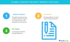 Technavio has published a new market research report on the global content security market from 2018-2022. (Graphic: Business Wire)
