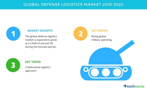 Technavio has published a new market research report on the global defense logistics market from 2018-2022. (Graphic: Business Wire)