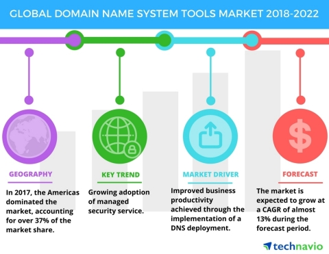 Technavio has published a new market research report on the global domain name system tools market from 2018-2022. (Graphic: Business Wire)