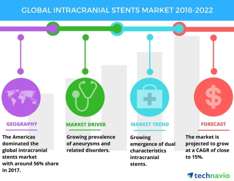 Technavio has published a new market research report on the global intracranial stents market from 2018-2022. (Graphic: Business Wire)