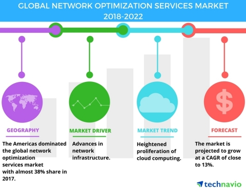 Technavio has published a new market research report on the global network optimization services market from 2018-2022. (Graphic: Business Wire)