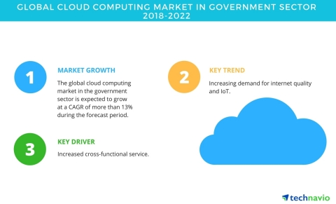 Technavio has published a new market research report on the global cloud computing market in government sector from 2018-2022.