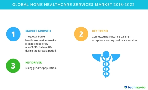 Technavio has published a new market research report on the global home healthcare services market from 2018-2022. (Graphic: Business Wire)