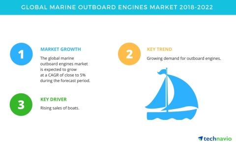 Technavio has published a new market research report on the global marine outboard engines market from 2018-2022. (Graphic: Business Wire)