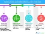 Technavio has published a new market research report on the global imaging radiometer market from 2018-2022. (Graphic: Business Wire)