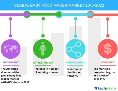Technavio has published a new market research report on the global baby food maker market from 2018-2022. (Graphic: Business Wire)