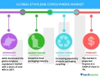 Technavio has published a new market research report on the global ethylene copolymers market from 2018-2022. (Graphic: Business Wire)