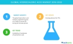 Technavio has published a new market research report on the global hydrochloric acid market from 2018-2022. (Graphic: Business Wire)