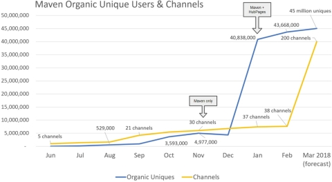Maven organic users and channels. (Graphic: Business Wire)