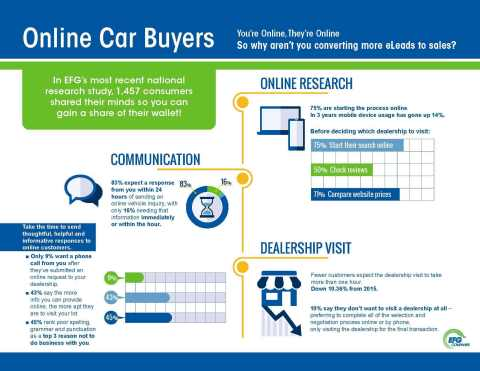 EFG Companies today announced the results of its second national consumer research survey on digital purchasing in the automotive retail market. (Graphic: Business Wire)