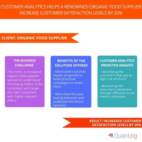 Customer Analytics Helps a Renowned Organic Food Supplier Increase Customer Satisfaction Levels by 20%. (Graphic: Business Wire)