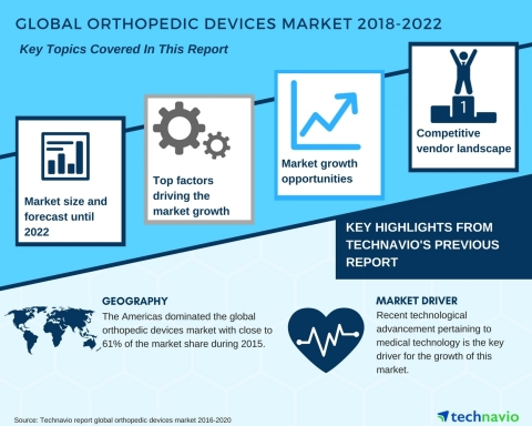 Technavio has published a new market research report on the global orthopedic devices market from 2018-2022. (Graphic: Business Wire)