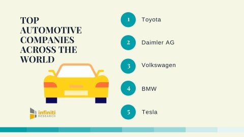 Top Automotive Companies Across the World. (Photo: Business Wire)